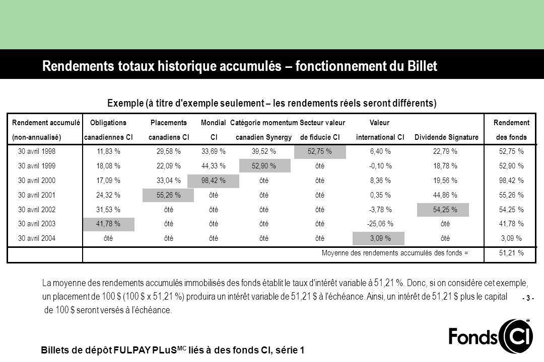 Billets de dépôt FULPAY PLuS MC liés à des fonds CI, série 1 - 3 - Rendement accumuléObligationsPlacementsMondial Catégorie momentum Secteur valeurValeur Rendement (non-annualisé)canadiennes CIcanadiens CICI canadien Synergy de fiducie CIinternational CI Dividende Signaturedes fonds 30 avril 199811,83 %29,58 %33,69 %39,52 %52,75 %6,40 %22,79 %52,75 % 30 avril 199918,08 %22,09 %44,33 %52,90 % ôté -0,10 %18,78 %52,90 % 30 avril 200017,09 %33,04 %98,42 % ôté ôté 8,36 % 19,56 %98,42 % 30 avril 200124,32 %55,26 % ôté ôté ôté 0,35 % 44,86 %55,26 % 30 avril 200231,53 % ôté ôté ôté ôté -3,78 % 54,25 %54,25 % 30 avril 200341,78 % ôté ôté ôté ôté -25,06 % ôté 41,78 % 30 avril 2004 ôté ôté ôté ôté ôté 3,09 % ôté 3,09 % Moyenne des rendements accumulés des fonds =51,21 % La moyenne des rendements accumulés immobilisés des fonds établit le taux d intérêt variable à 51,21 %.