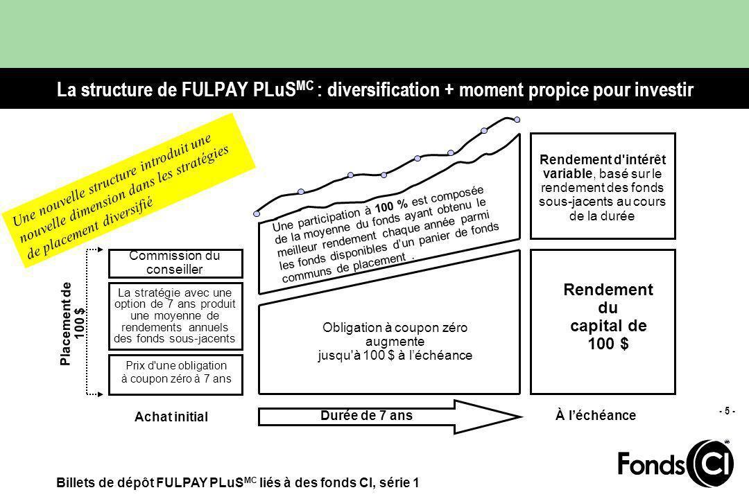 Billets de dépôt FULPAY PLuS MC liés à des fonds CI, série 1 - 4 - FULPAY PLuS MC : ajoutez une nouvelle dimension de placement Pourquoi diversifier .