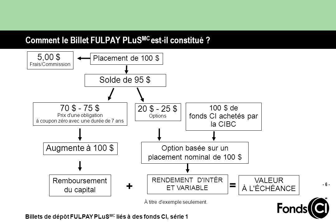 Billets de dépôt FULPAY PLuS MC liés à des fonds CI, série 1 - 6 - Comment le Billet FULPAY PLuS MC est-il constitué .