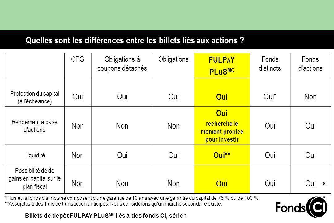 Billets de dépôt FULPAY PLuS MC liés à des fonds CI, série 1 - 8 - Quelles sont les différences entre les billets liés aux actions .
