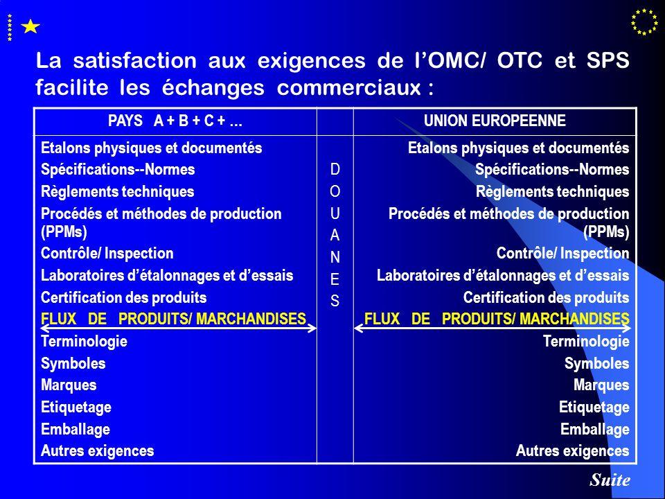La satisfaction aux exigences de lOMC/ OTC et SPS facilite les échanges commerciaux : PAYS A + B + C + …UNION EUROPEENNE Etalons physiques et document