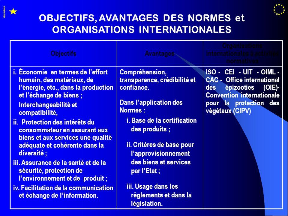 OBJECTIFS, AVANTAGES DES NORMES et ORGANISATIONS INTERNATIONALES ObjectifsAvantages Organisations internationales à activités normatives i. Économie e
