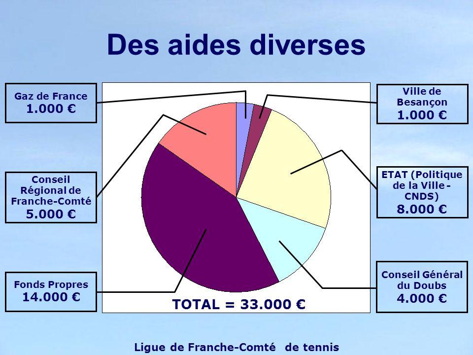 Des aides diverses Ligue de Franche-Comté de tennis Conseil Général du Doubs 4.000 ETAT (Politique de la Ville - CNDS) 8.000 Ville de Besançon 1.000 G