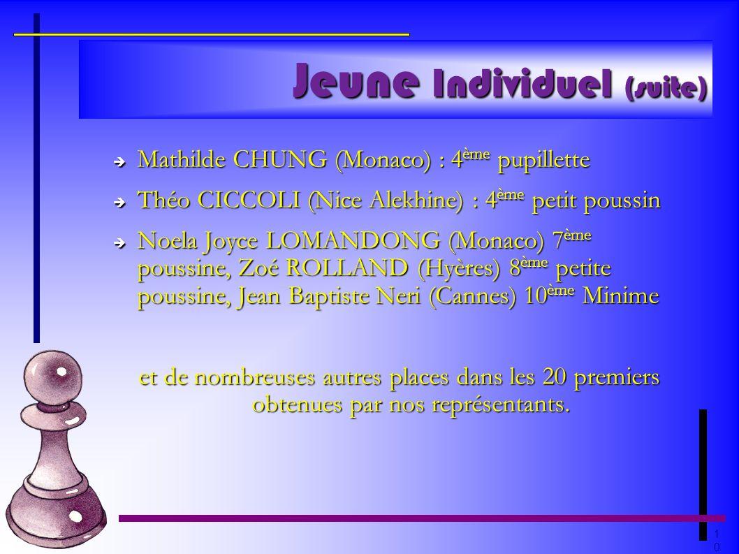 1010 Jeune Individuel (suite) Mathilde CHUNG (Monaco) : 4 ème pupillette Mathilde CHUNG (Monaco) : 4 ème pupillette Théo CICCOLI (Nice Alekhine) : 4 è