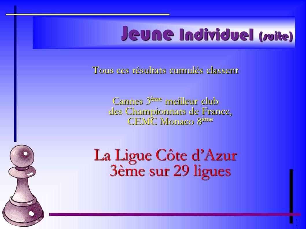 1 Jeune Individuel (suite) Tous ces résultats cumulés classent Cannes 3 ème meilleur club des Championnats de France, CEMC Monaco 8 ème La Ligue Côte