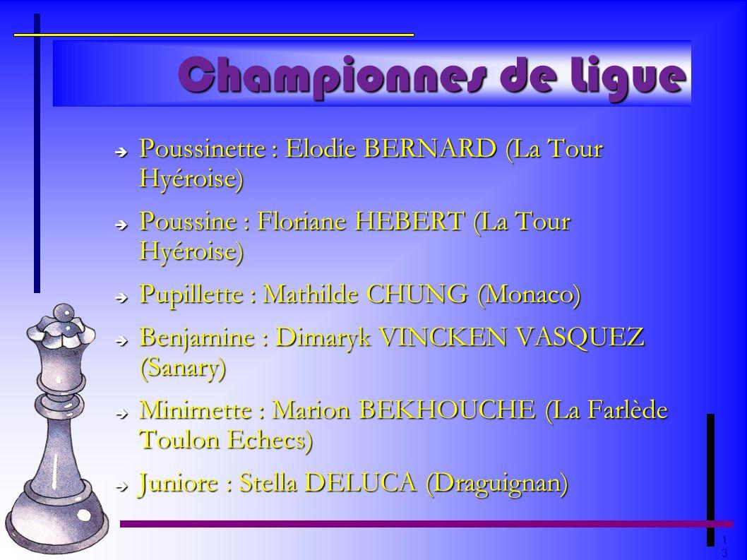 1313 Championnes de Ligue Poussinette : Elodie BERNARD (La Tour Hyéroise) Poussinette : Elodie BERNARD (La Tour Hyéroise) Poussine : Floriane HEBERT (