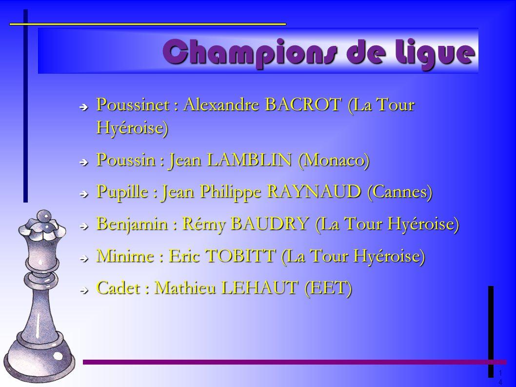 1414 Champions de Ligue Poussinet : Alexandre BACROT (La Tour Hyéroise) Poussinet : Alexandre BACROT (La Tour Hyéroise) Poussin : Jean LAMBLIN (Monaco