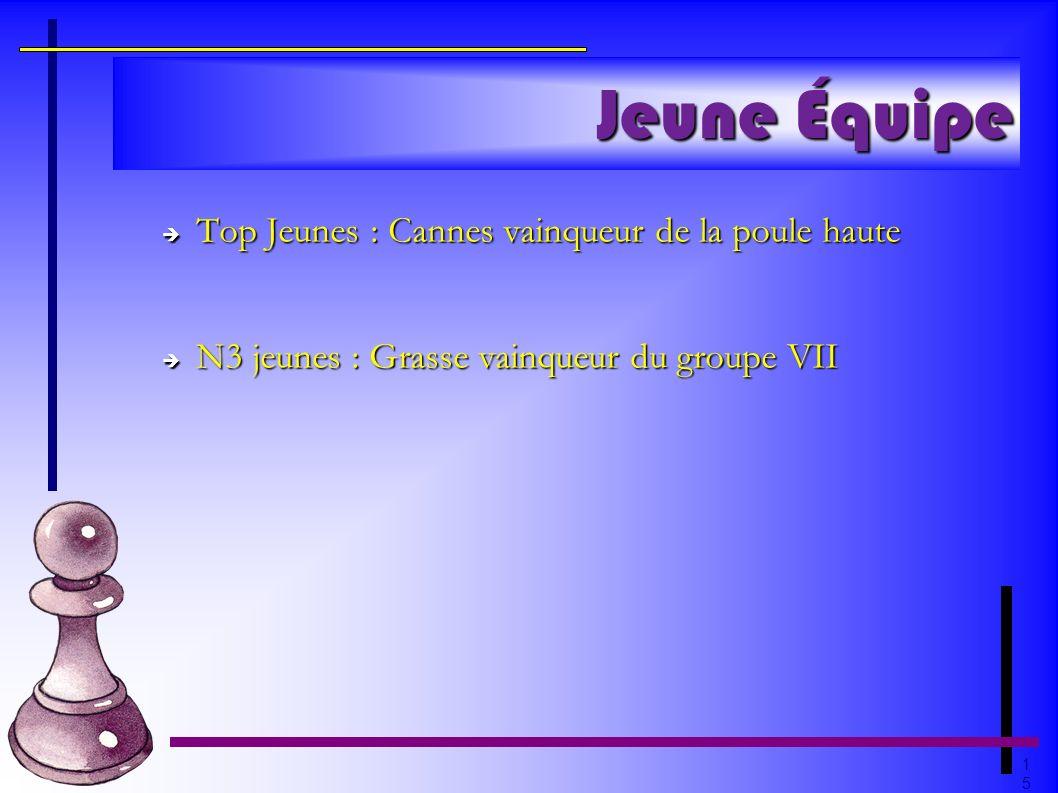 1515 Jeune Équipe Top Jeunes : Cannes vainqueur de la poule haute Top Jeunes : Cannes vainqueur de la poule haute N3 jeunes : Grasse vainqueur du grou