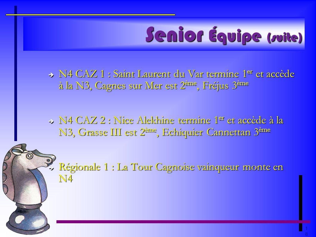 1818 Senior Équipe (suite) N4 CAZ 1 : Saint Laurent du Var termine 1 er et accède à la N3, Cagnes sur Mer est 2 ème, Fréjus 3 ème N4 CAZ 1 : Saint Lau
