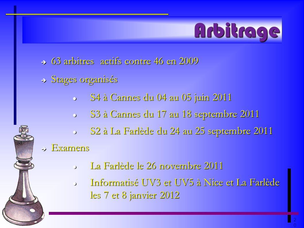 2020 Arbitrage 63 arbitres actifs contre 46 en 2009 63 arbitres actifs contre 46 en 2009 Stages organisés Stages organisés S4 à Cannes du 04 au 05 jui