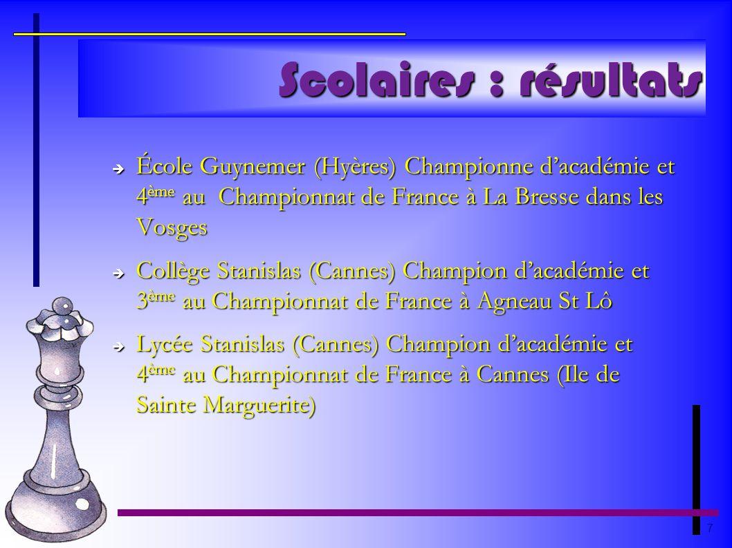 7 Scolaires : résultats École Guynemer (Hyères) Championne dacadémie et 4 ème au Championnat de France à La Bresse dans les Vosges École Guynemer (Hyè