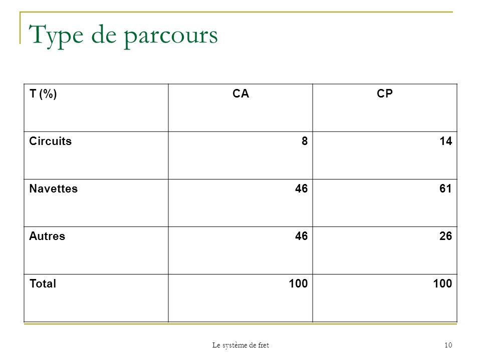 Le système de fret 10 Type de parcours T (%)CACP Circuits814 Navettes4661 Autres4626 Total100