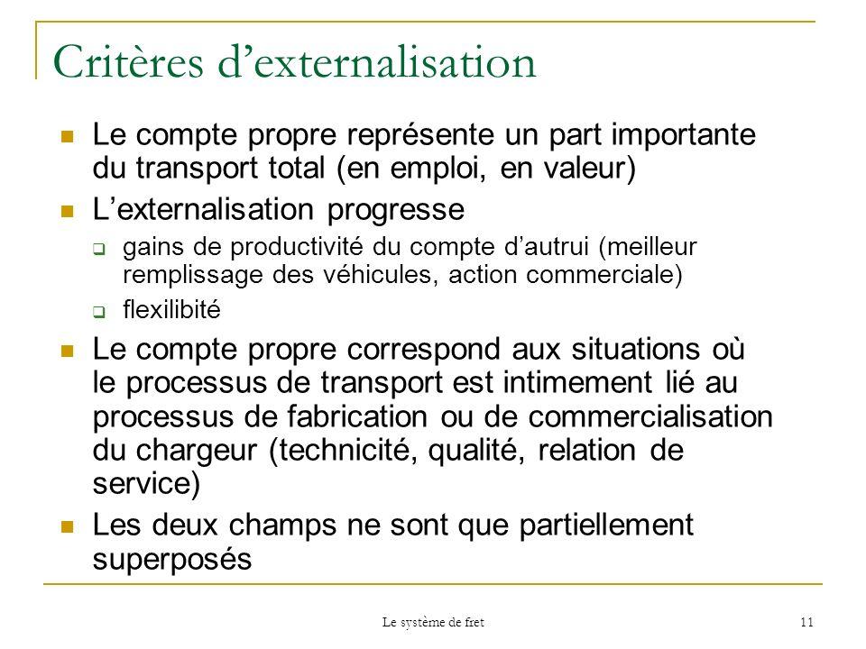 Le système de fret 11 Critères dexternalisation Le compte propre représente un part importante du transport total (en emploi, en valeur) Lexternalisat