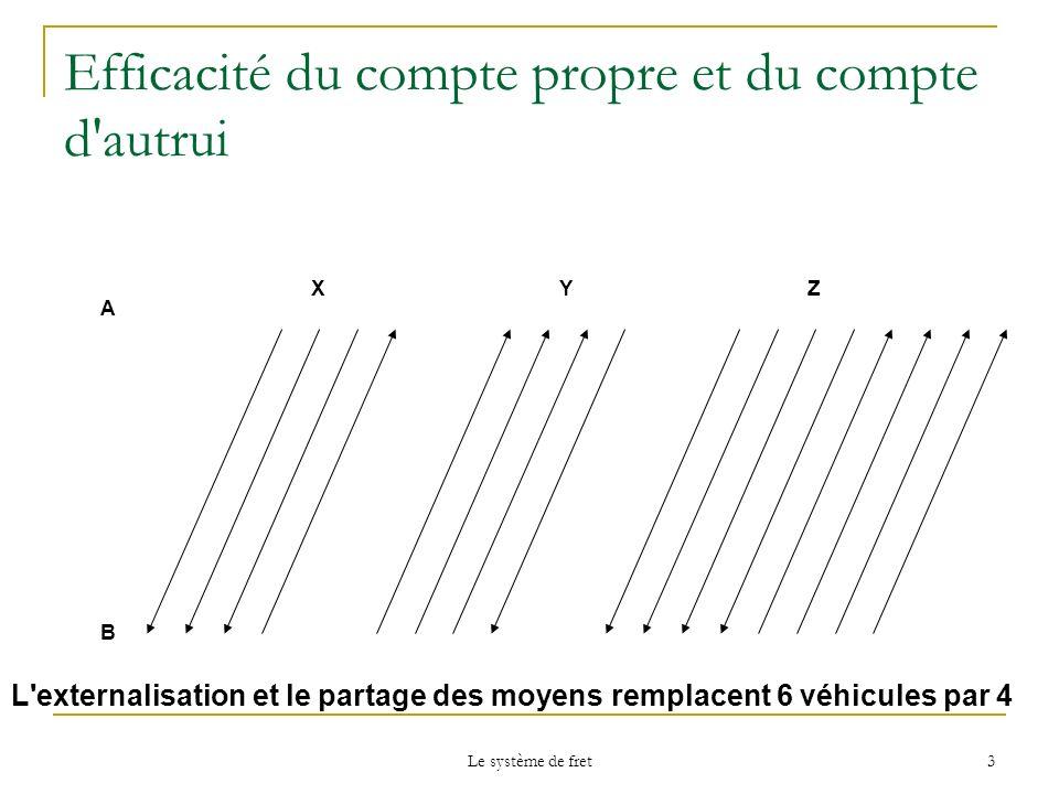 Le système de fret 3 Efficacité du compte propre et du compte d'autrui A B XYZ L'externalisation et le partage des moyens remplacent 6 véhicules par 4