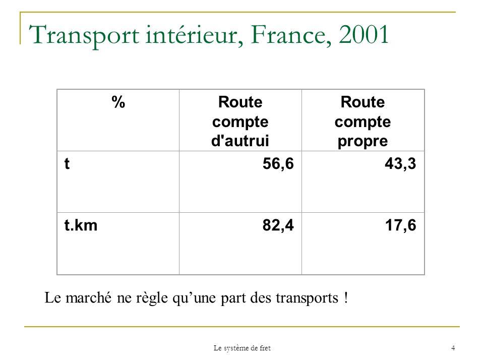 Le système de fret 4 Transport intérieur, France, 2001 %Route compte d'autrui Route compte propre t56,643,3 t.km82,417,6 Le marché ne règle quune part