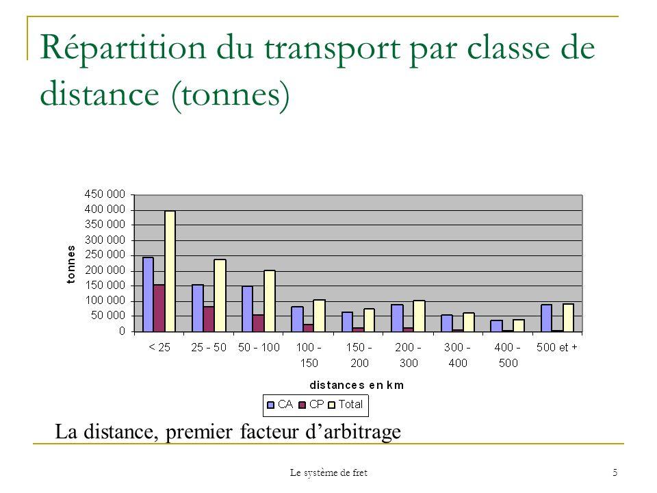 Le système de fret 5 Répartition du transport par classe de distance (tonnes) La distance, premier facteur darbitrage