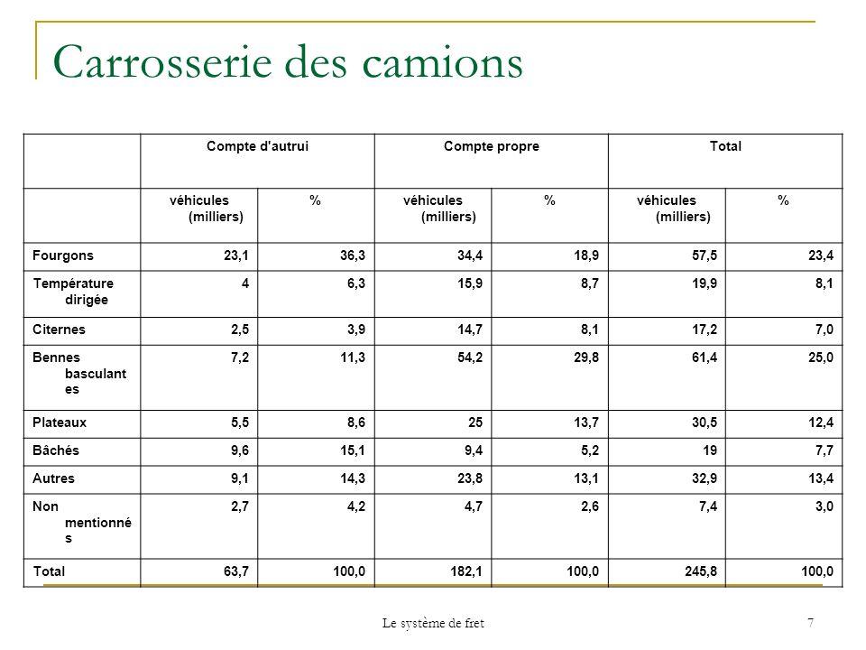 Le système de fret 7 Carrosserie des camions Compte d'autruiCompte propreTotal véhicules (milliers) % % % Fourgons23,136,334,418,957,523,4 Température