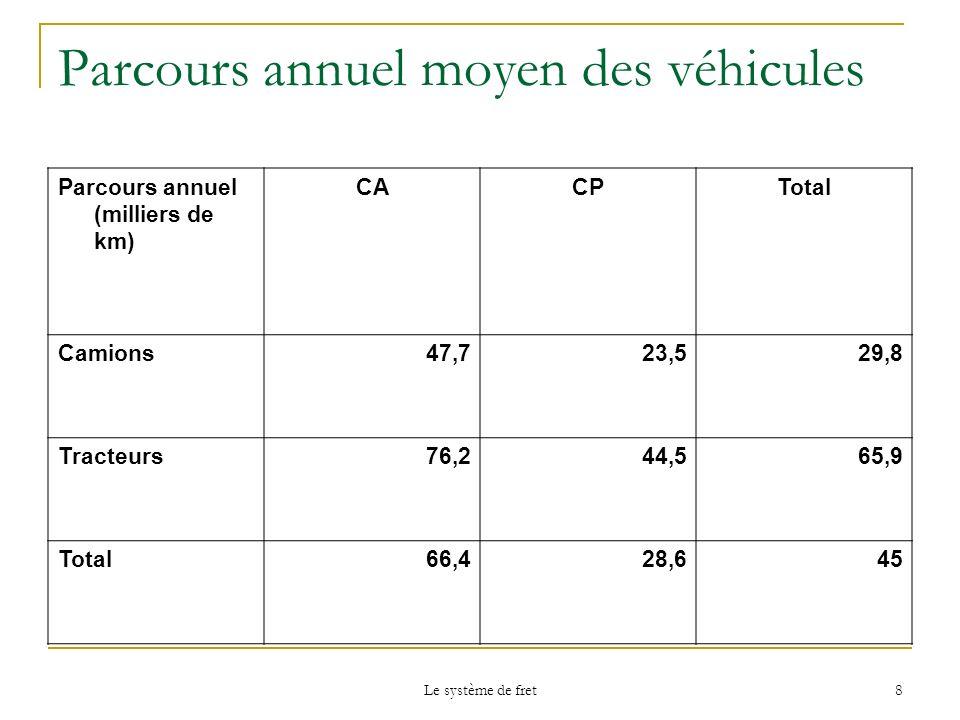Le système de fret 8 Parcours annuel moyen des véhicules Parcours annuel (milliers de km) CACPTotal Camions47,723,529,8 Tracteurs76,244,565,9 Total66,