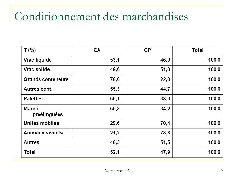 Le système de fret 9 Conditionnement des marchandises T (%)CACPTotal Vrac liquide53,146,9100,0 Vrac solide49,051,0100,0 Grands conteneurs78,022,0100,0