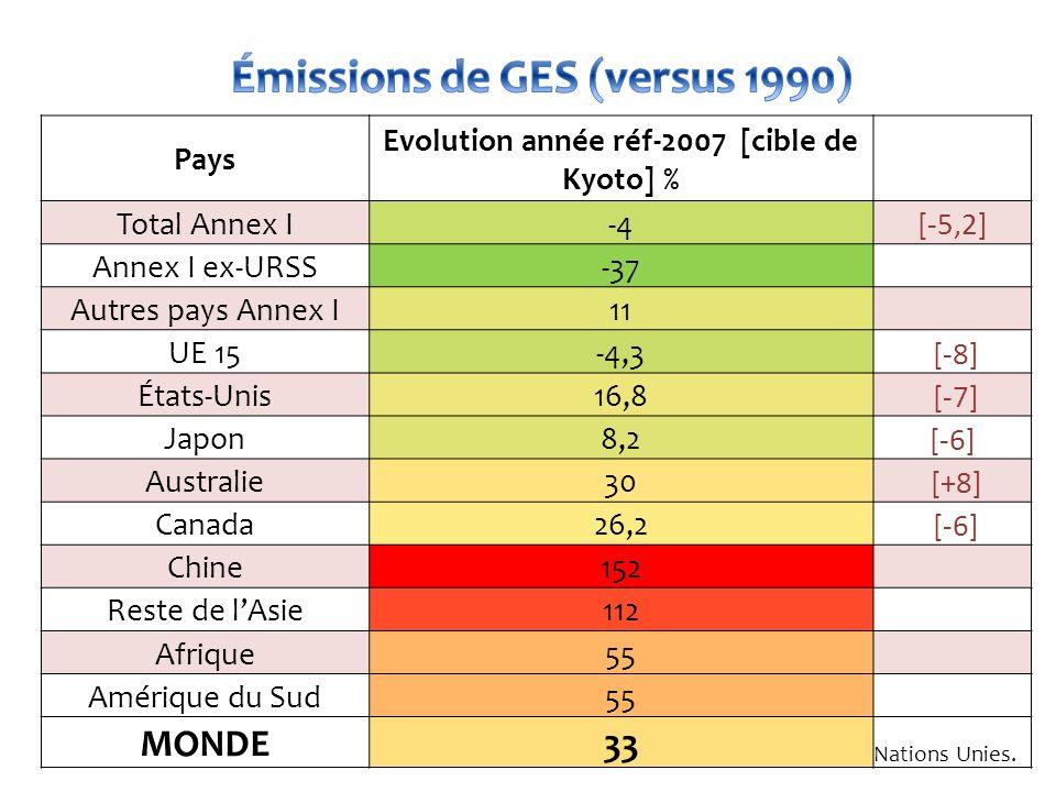 Source: Nations Unies. Pays Evolution année réf-2007 [cible de Kyoto] % Total Annex I-4 [-5,2] Annex I ex-URSS-37 Autres pays Annex I11 UE 15-4,3 [-8]
