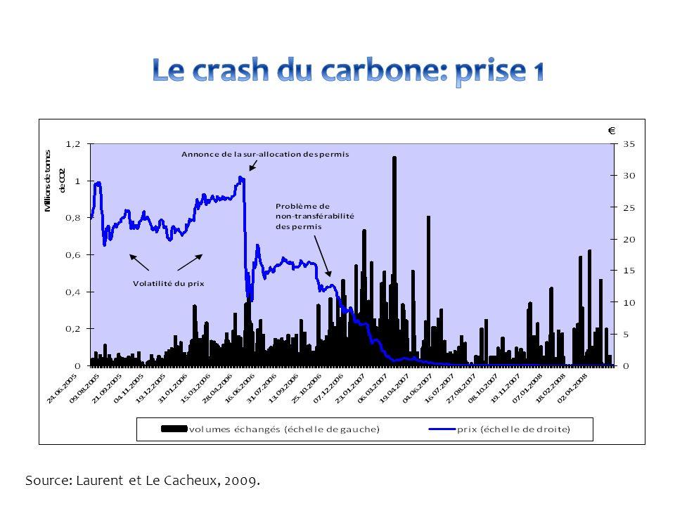 Source: Laurent et Le Cacheux, 2009.