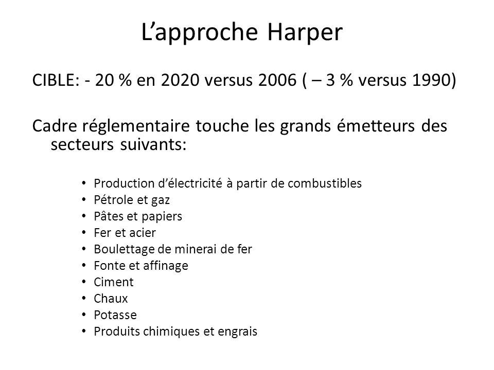 Lapproche Harper CIBLE: - 20 % en 2020 versus 2006 ( – 3 % versus 1990) Cadre réglementaire touche les grands émetteurs des secteurs suivants: Product