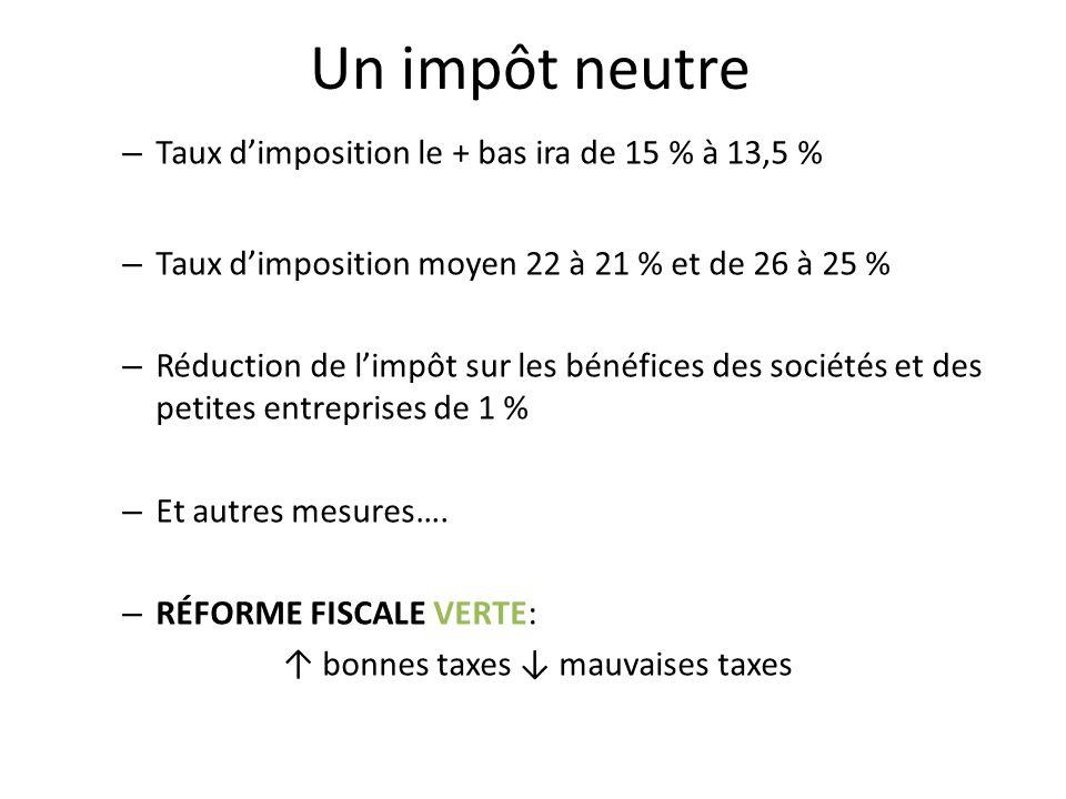 Un impôt neutre – Taux dimposition le + bas ira de 15 % à 13,5 % – Taux dimposition moyen 22 à 21 % et de 26 à 25 % – Réduction de limpôt sur les béné
