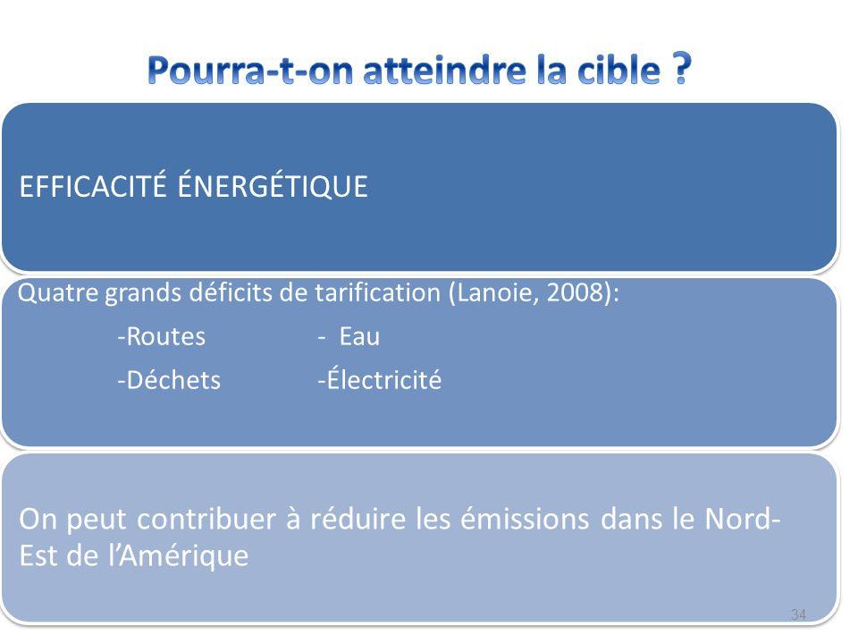 EFFICACITÉ ÉNERGÉTIQUE Quatre grands déficits de tarification (Lanoie, 2008): -Routes - Eau -Déchets-Électricité On peut contribuer à réduire les émis