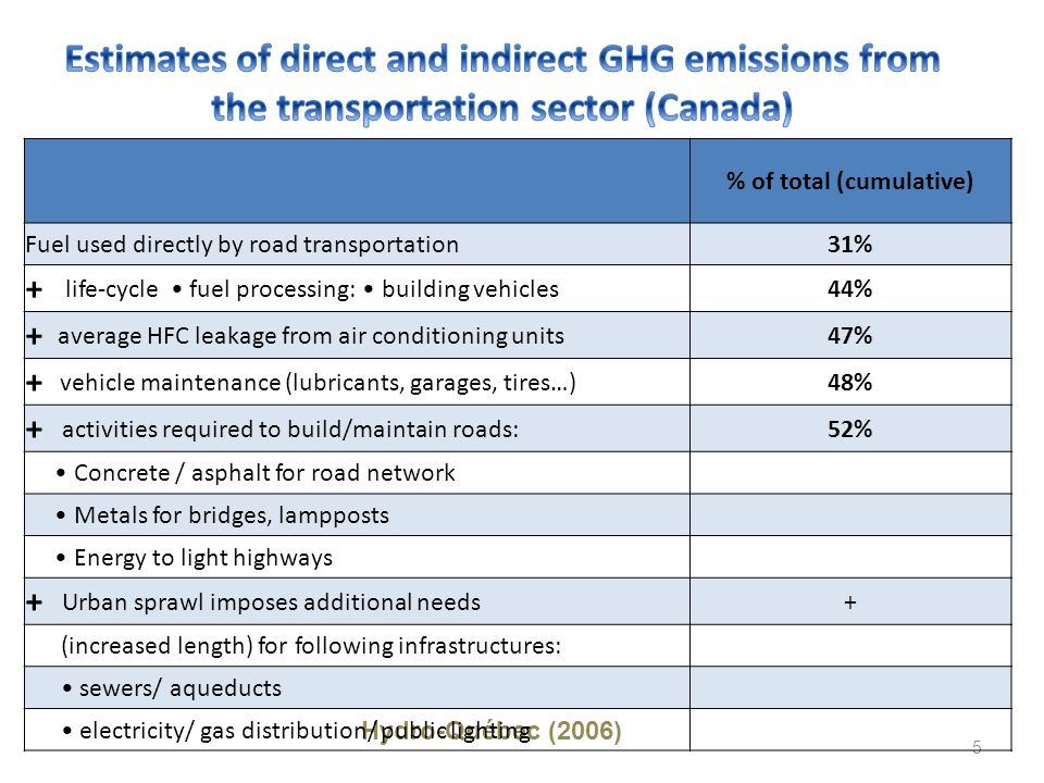 5 Hydro-Québec (2006) % of total (cumulative) Fuel used directly by road transportation31% + life-cycle fuel processing: building vehicles 44% + avera