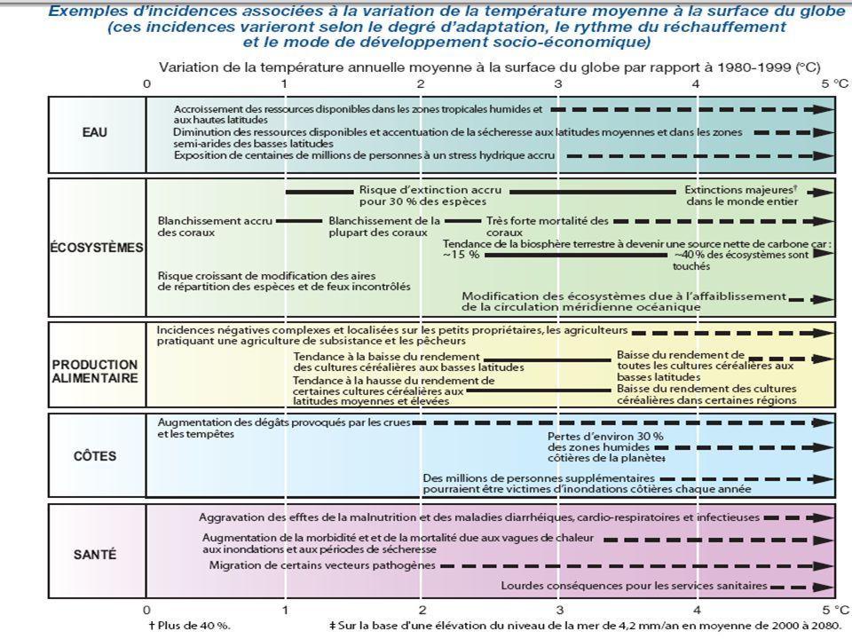 II.Enjeux économiques: Un tour du monde LEUROPE EUTS (janv.