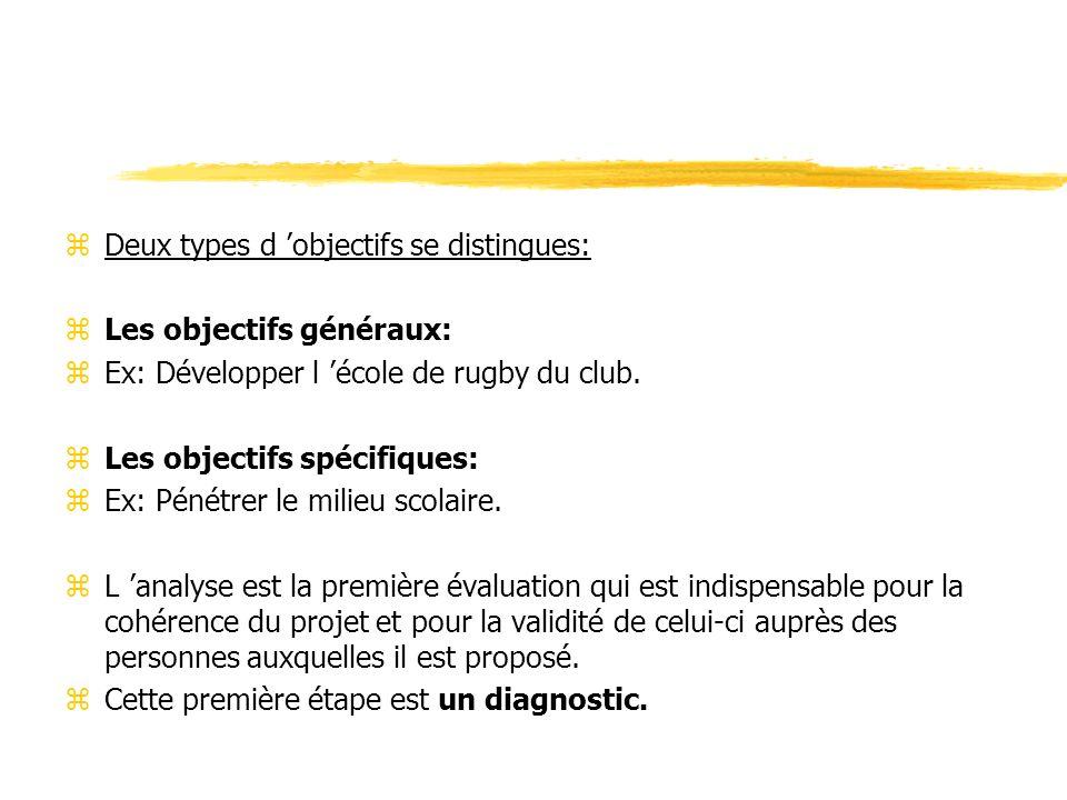 zDeux types d objectifs se distingues: zLes objectifs généraux: zEx: Développer l école de rugby du club. zLes objectifs spécifiques: zEx: Pénétrer le