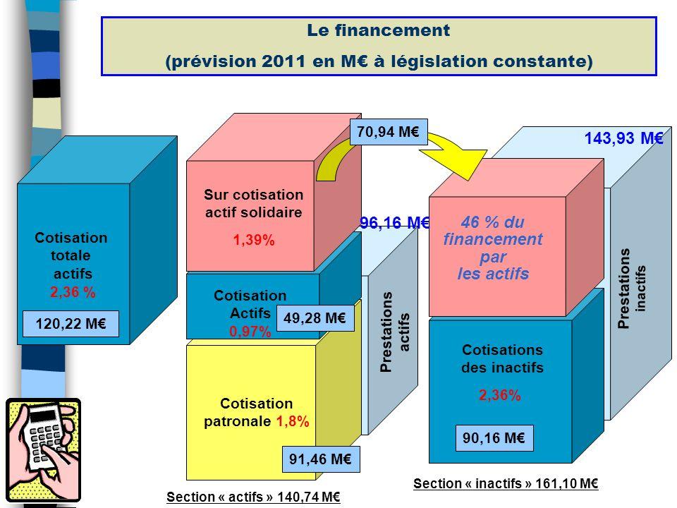 Les garanties dans le régime et surlignées les prestations modifiées au 1er janvier 2012 RGRC Total