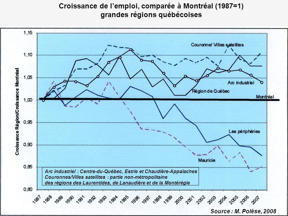 Croissance de lemploi, comparée à Montréal (1987=1) grandes régions québécoises Source : M.