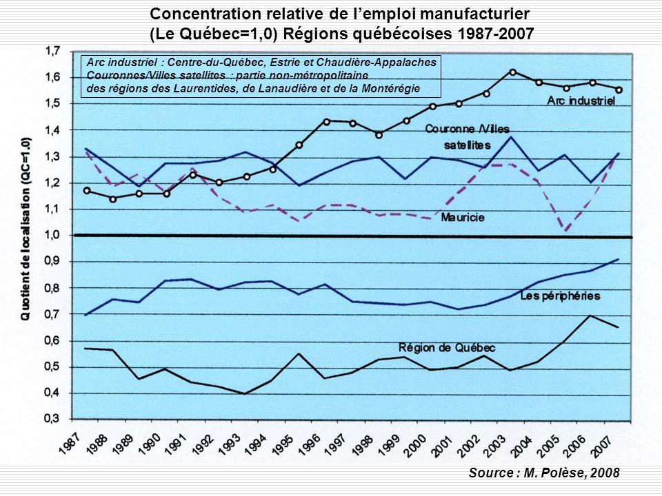 Concentration relative de lemploi manufacturier (Le Québec=1,0) Régions québécoises 1987-2007 Source : M.