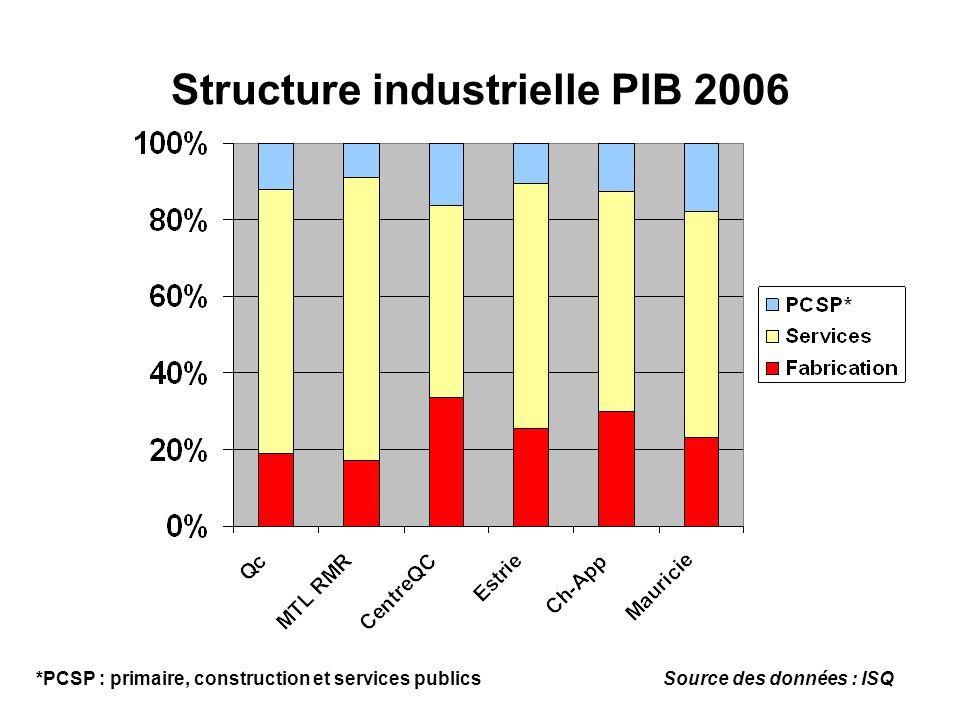 Structure industrielle PIB 2006 Source des données : ISQ*PCSP : primaire, construction et services publics