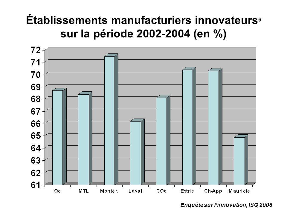 Établissements manufacturiers innovateurs 6 sur la période 2002-2004 (en %) Enquête sur linnovation, ISQ 2008