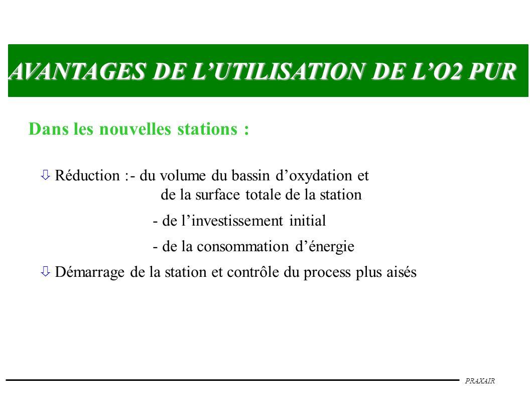 PRAXAIR AVANTAGES DE LUTILISATION DE LO2 PUR Dans les nouvelles stations : ò Réduction :- du volume du bassin doxydation et de la surface totale de la