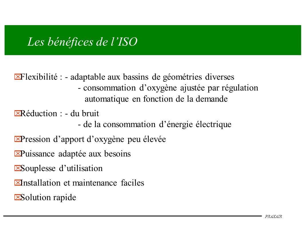 PRAXAIR Les bénéfices de lISO Flexibilité :- adaptable aux bassins de géométries diverses - consommation doxygène ajustée par régulation automatique e