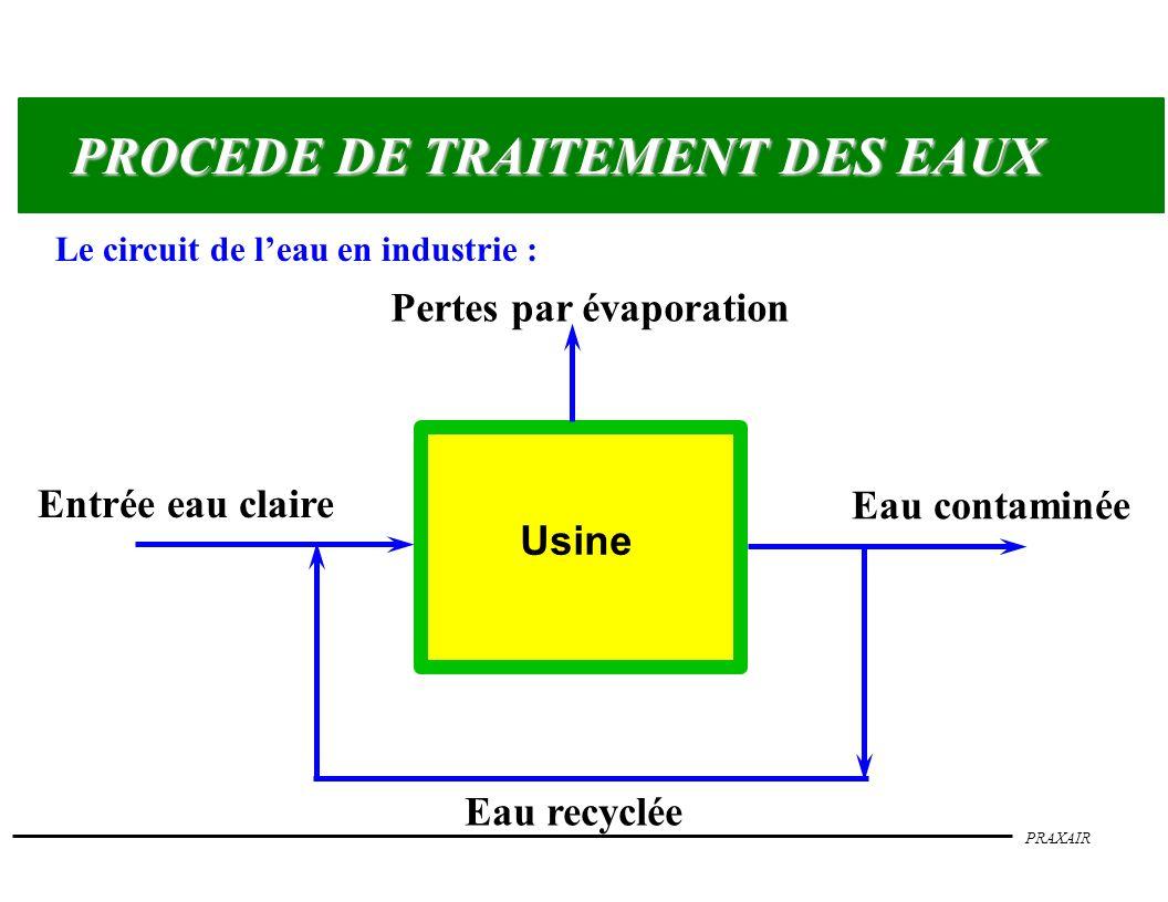 PRAXAIR PROCEDE DE TRAITEMENT DES EAUX Exemple de procédé : Traitement PrimaireTraitement SecondaireTraitement Tertiaire Effluent Pré- traitement Eau recyclée Décanteur physico- chimique Oxydation biologique Décanteur biologique Homogé- néisation Elimination des boues Elimination des boues Traitement tertiaire Rejets traités Epaissis- seur O2O2 O2O2 O3O3 O3O3 O3O3 O3O3