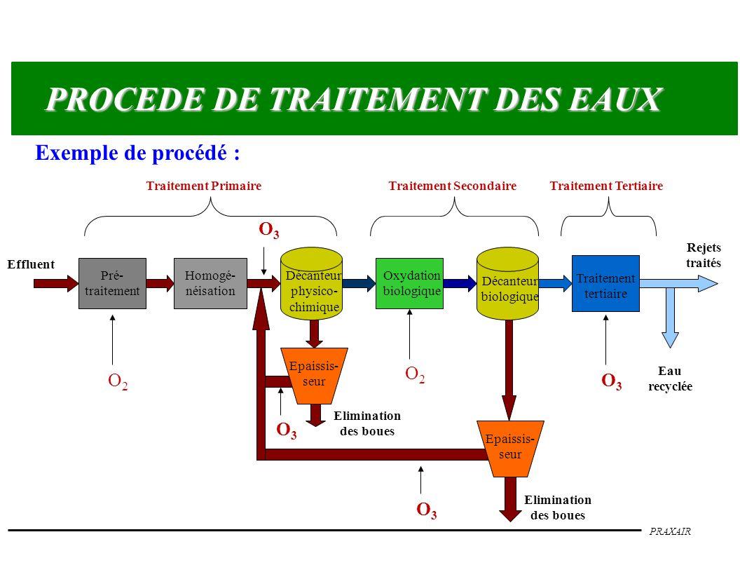 PRAXAIR PROCEDE DE TRAITEMENT DES EAUX Exemple de procédé : Traitement PrimaireTraitement SecondaireTraitement Tertiaire Effluent Pré- traitement Eau