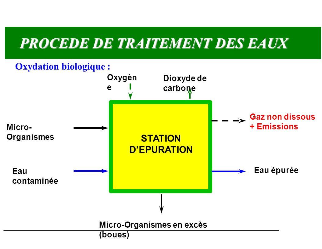 PROCEDE DE TRAITEMENT DES EAUX Oxydation biologique : Micro- Organismes Eau contaminée Oxygèn e Dioxyde de carbone Micro-Organismes en excès (boues) S