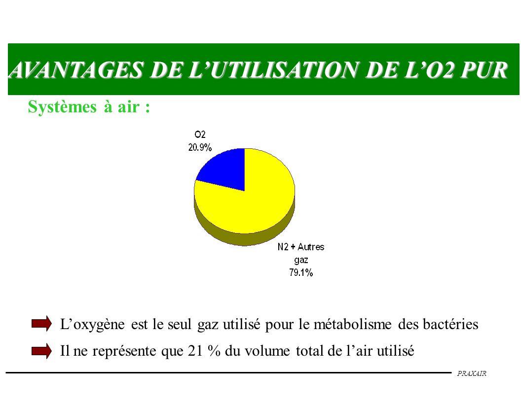 PRAXAIR AVANTAGES DE LUTILISATION DE LO2 PUR Systèmes à air : Loxygène est le seul gaz utilisé pour le métabolisme des bactéries Il ne représente que