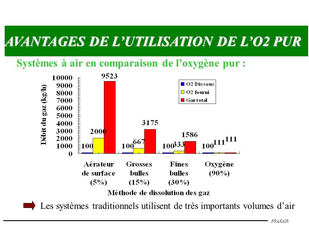 PRAXAIR AVANTAGES DE LUTILISATION DE LO2 PUR Dans les stations existantes : ò Augmente la capacité de traitement jusquà 100 % et sans gros oeuvre supplémentaire ò Réduction :- du volume des boues produites jusquà 30 % - des émissions dodeurs et daérosols (> 95%) - du bruit dû aux turbines et aux soufflantes - des mousses - de la consommation dénergie ò Amélioration :- de la vitesse de décantation des boues (jusquà 2.5 fois plus rapide quavec un système à air) - du contrôle du process ò Concentration plus élevée de biomasse dans le bassin