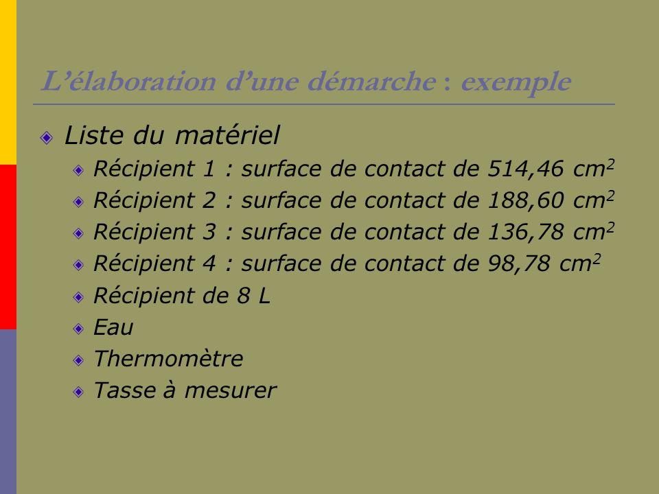 Lélaboration dune démarche : exemple Liste du matériel Récipient 1 : surface de contact de 514,46 cm 2 Récipient 2 : surface de contact de 188,60 cm 2