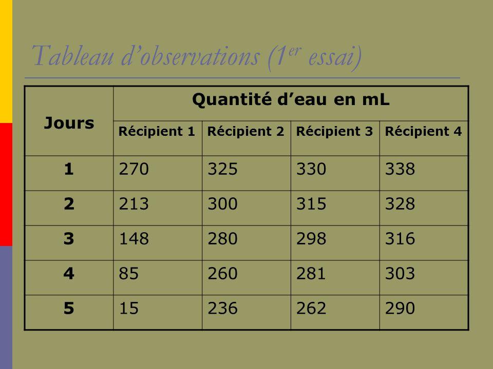 Tableau dobservations (1 er essai) Jours Quantité deau en mL Récipient 1Récipient 2Récipient 3Récipient 4 1270325330338 2213300315328 3148280298316 48