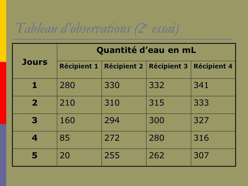 Tableau dobservations (2 e essai) Jours Quantité deau en mL Récipient 1Récipient 2Récipient 3Récipient 4 1280330332341 2210310315333 3160294300327 485