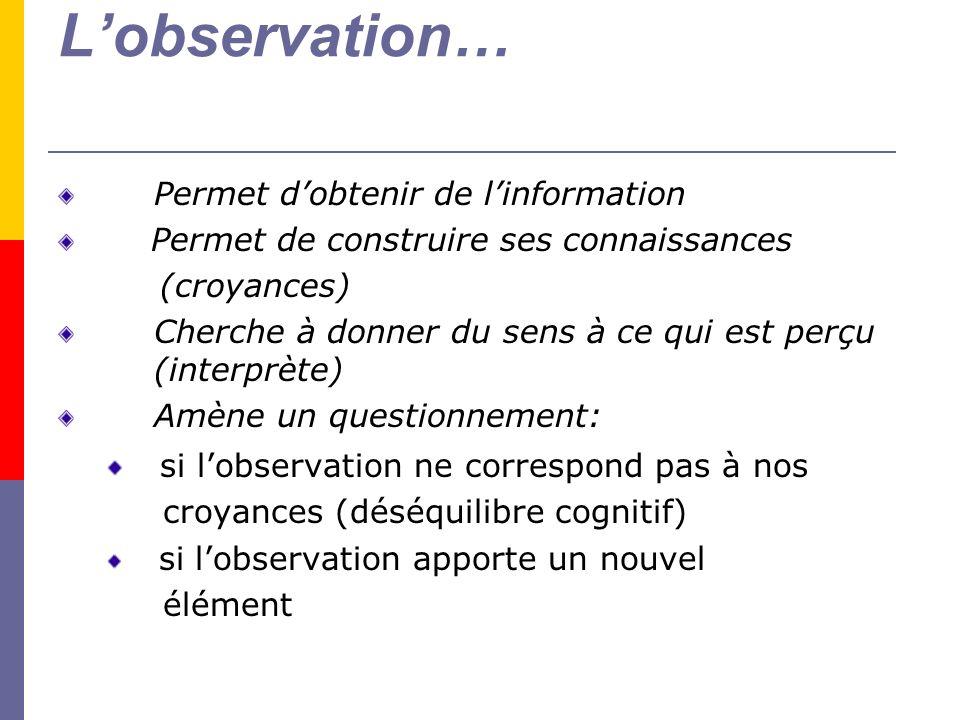 Lobservation… Permet dobtenir de linformation Permet de construire ses connaissances (croyances) Cherche à donner du sens à ce qui est perçu (interprè