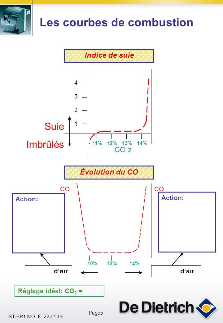 ST-BR1 MO_F_22-01-09 Page5 Les courbes de combustion 4 3 2 1 11%12%13%14% Suie Imbrûlés CO 2 Indice de suie Évolution du CO dair Action: 10%12%14% CO Réglage idéal: CO 2 =