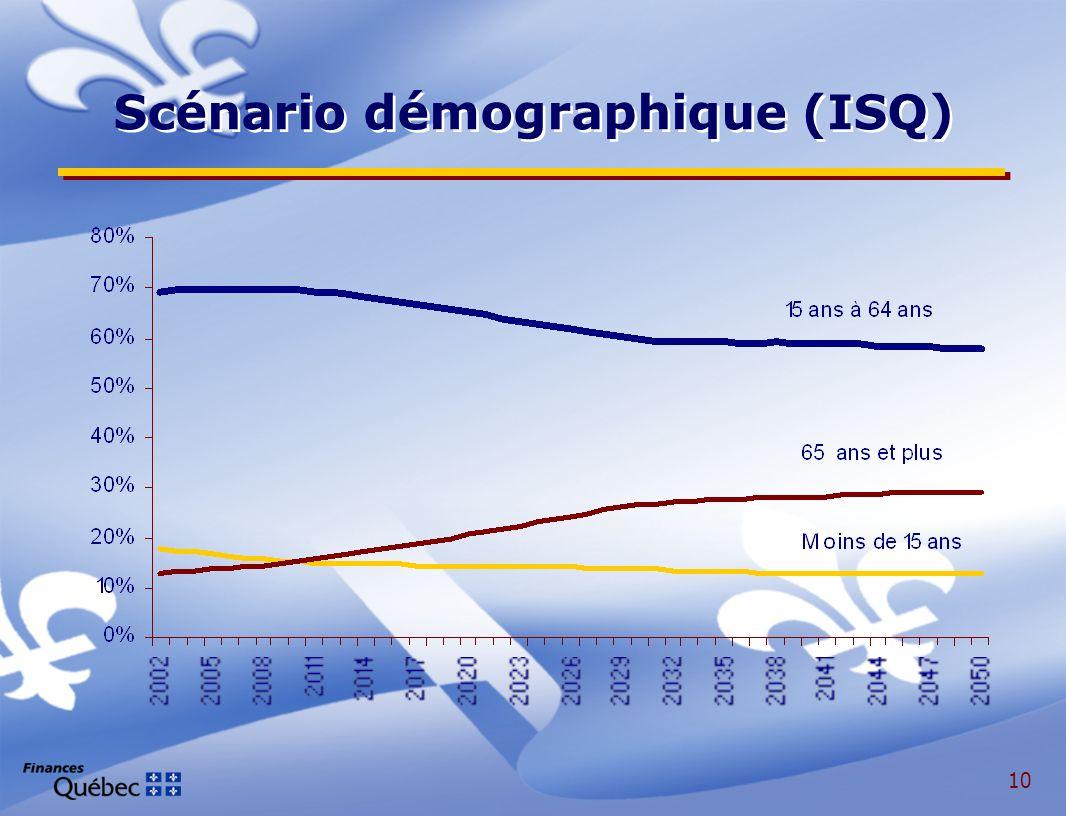 10 Scénario démographique (ISQ)