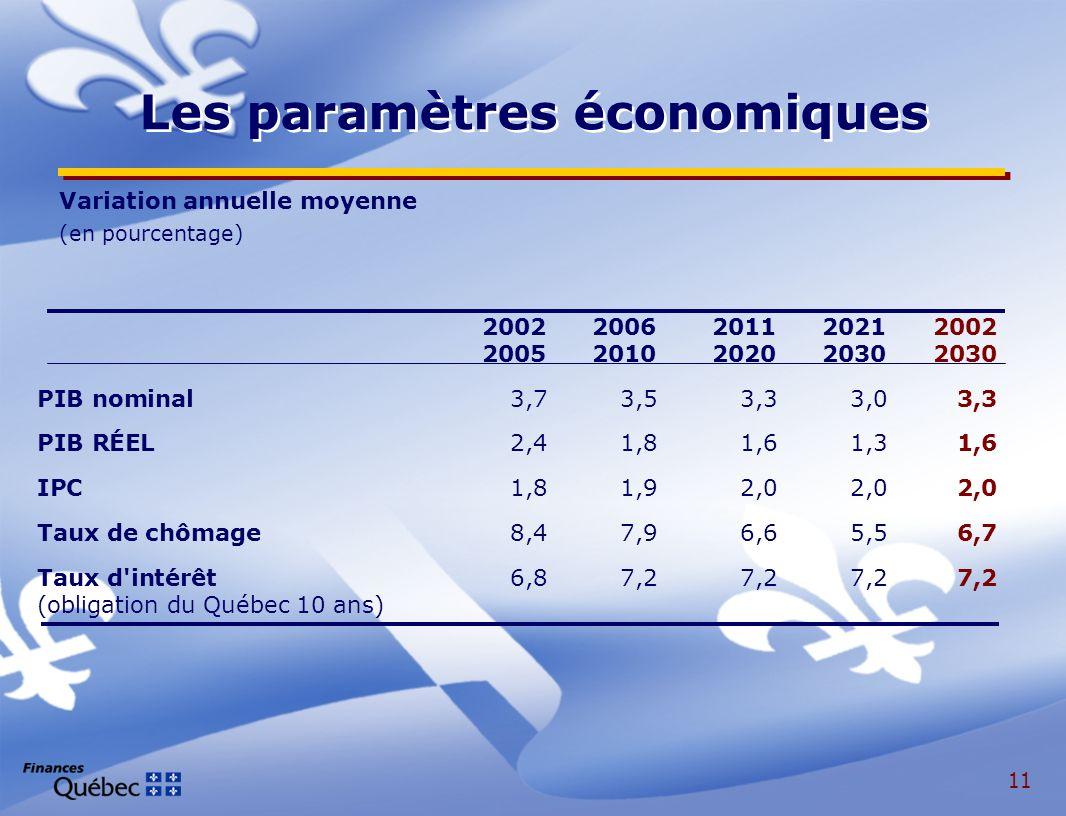 11 Les paramètres économiques 20022006201120212002 20052010202020302030 PIB nominal3,73,53,33,03,3 PIB RÉEL2,41,81,61,31,6 IPC1,81,92,02,02,0 Taux de chômage8,47,96,65,56,7 Taux d intérêt6,87,27,27,27,2 (obligation du Québec 10 ans) Variation annuelle moyenne (en pourcentage)